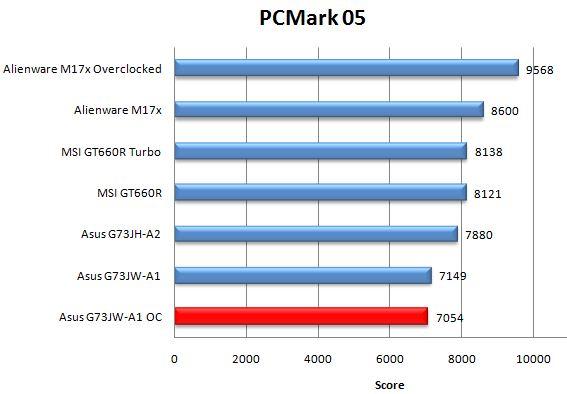 Производительность ноутбука Asus G73JW-A1 в PCMark05