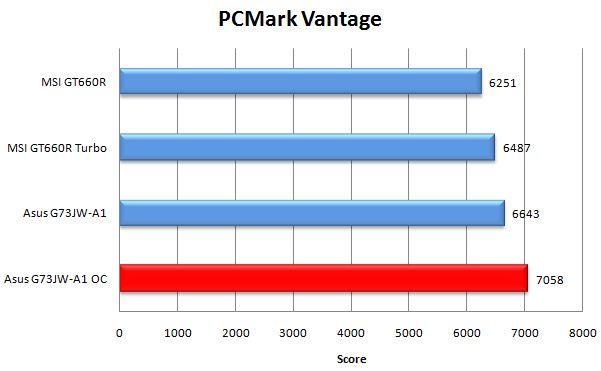 Производительность Asus G73JW-A1 в PCMark Vantage