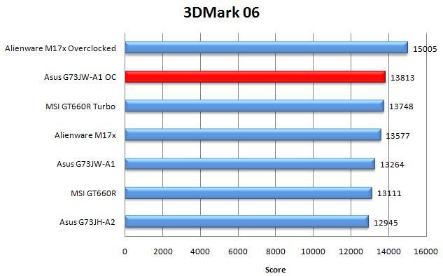 Производительность ноутбука G73JW-A1 в 3DMark06