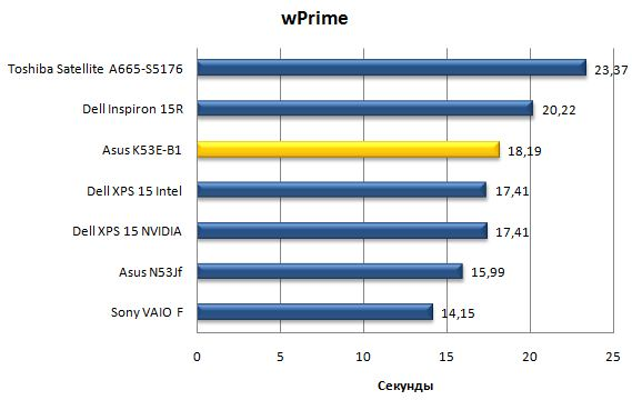 Производительность Asus K53E в wPrime