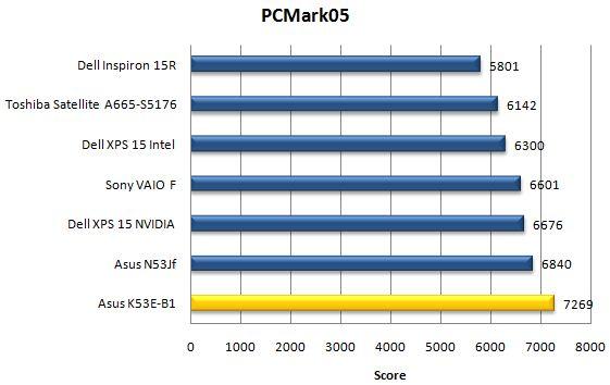 Производительность Asus K53E в PCMark05