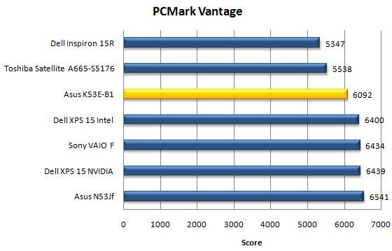 Производительность Asus K53E в PCMark Vantage