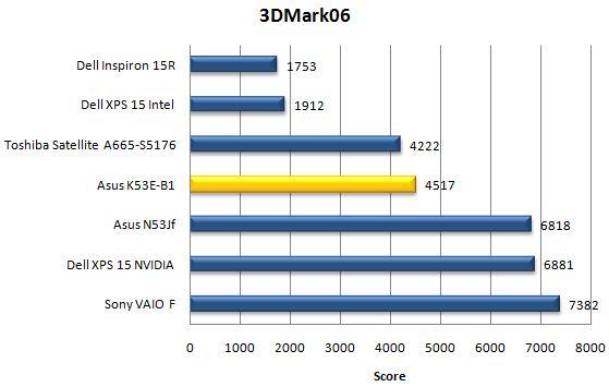 Производительность Asus K53E в 3DMark06