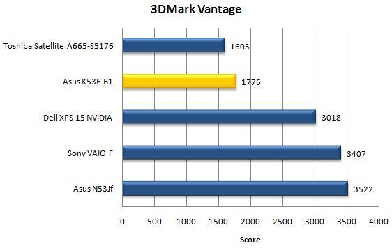 Производительность Asus K53E в 3DMark Vantage