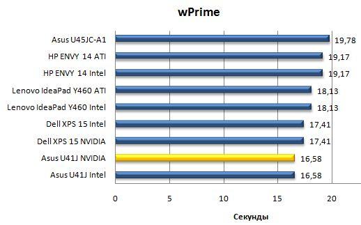 Производительность ноутбука Asus U41JF в бенчмарке wPrime