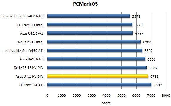 Производительность ноутбука Asus U41JF в бенчмарке PCMark05