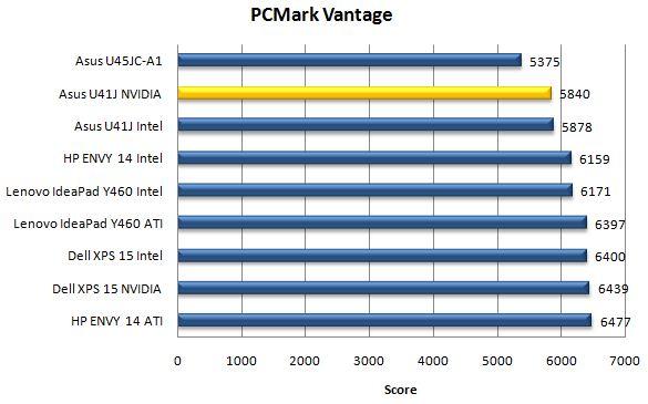 Производительность ноутбука Asus U41JF в бенчмарке PCMark Vantage