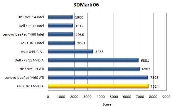 Производительность ноутбука Asus U41JF в бенчмарке 3DMark06