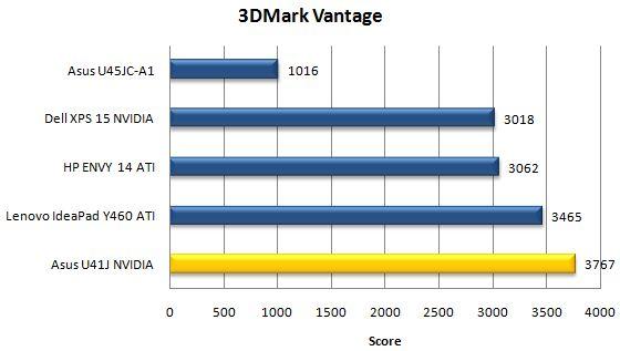 Производительность ноутбука Asus U41JF в бенчмарке 3DMark Vantage