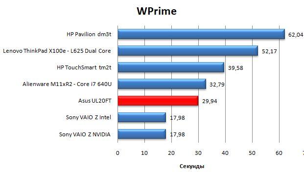 Производительность ноутбука Asus UL20FT в Wprime