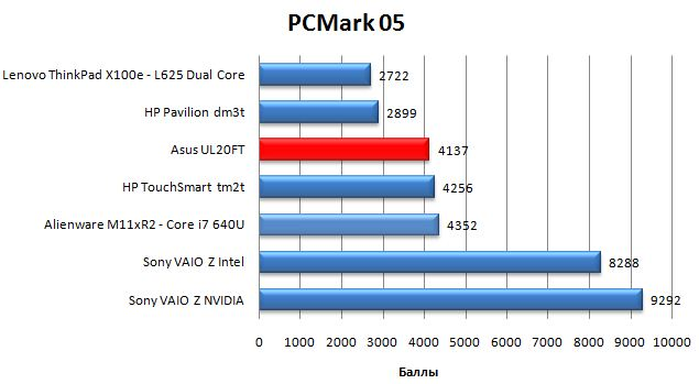 Производительность Asus UL20FT в PCMark05
