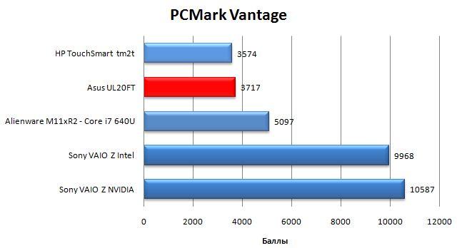 Производительность ноутбука Asus UL20FT в PCMark Vantage