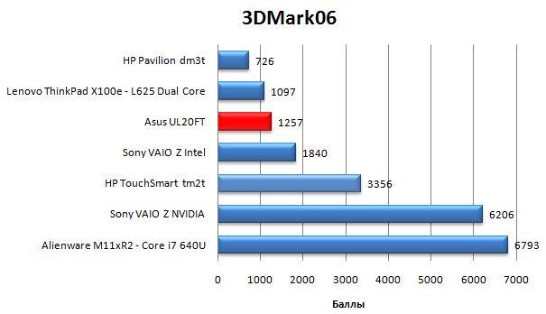 Производительность Asus UL20FT в 3DMark06