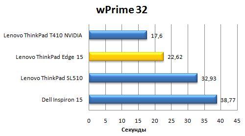 Производительность ноутбука Lenovo ThinkPad Edge 15 в wPrime 32