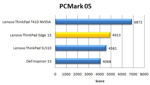 Производительность ноутбука Lenovo ThinkPad Edge 15 в PCMark05