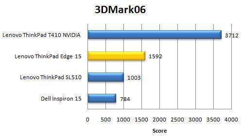 Производительность ноутбука Lenovo ThinkPad Edge 15 в 3DMark06