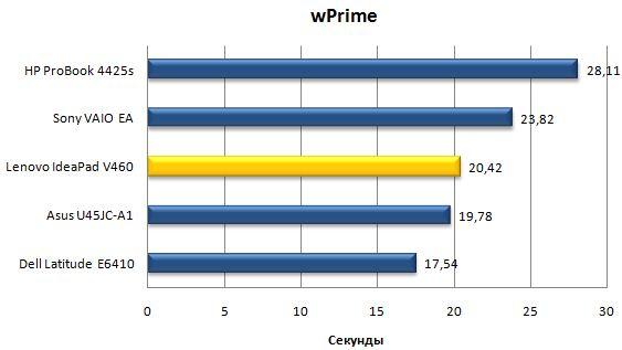 Производительность ноутбука Lenovo IdeaPad V460 в wPrime
