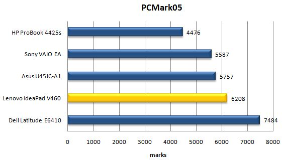 Производительность ноутбука Lenovo IdeaPad V460 в PCMark05