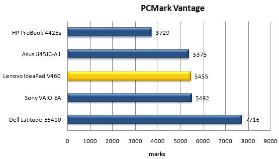 Производительность ноутбука Lenovo IdeaPad V460 в PCMark Vantage
