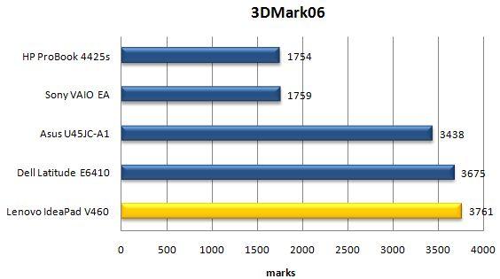 Производительность ноутбука Lenovo IdeaPad V460 в 3DMark06
