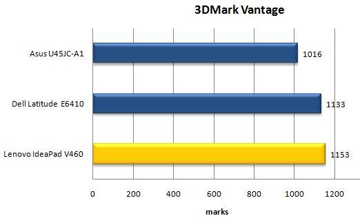 Производительность ноутбука Lenovo IdeaPad V460 в 3DMark Vantage