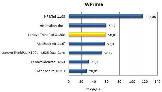 Производительность ноутбука Lenovo ThinkPad X120e в wPrime