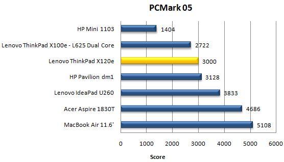 Производительность ноутбука Lenovo ThinkPad X120e в PCMark05