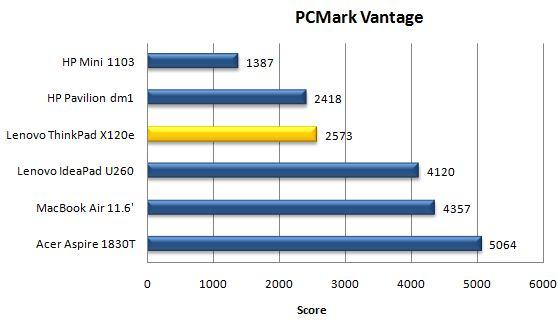 Производительность ноутбука Lenovo ThinkPad X120e в PCMark Vantage