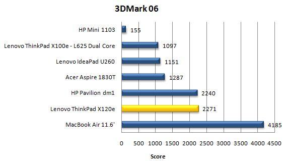 Производительность ноутбука Lenovo ThinkPad X120e в 3DMark06