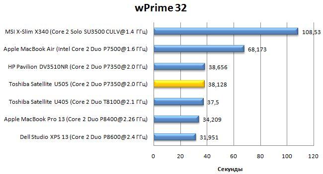 Производительность ноутбука Toshiba Satellite U505 в wPrime32