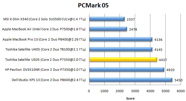 Производительность ноутбука Toshiba Satellite U505 в PCMark05