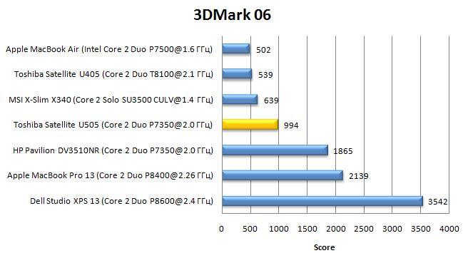 Производительность ноутбука Toshiba Satellite U505 в 3DMark06