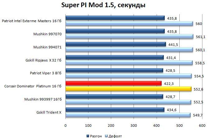 Super PI Mod 1.5