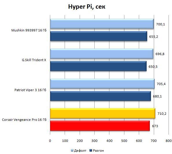 Hyper Pi