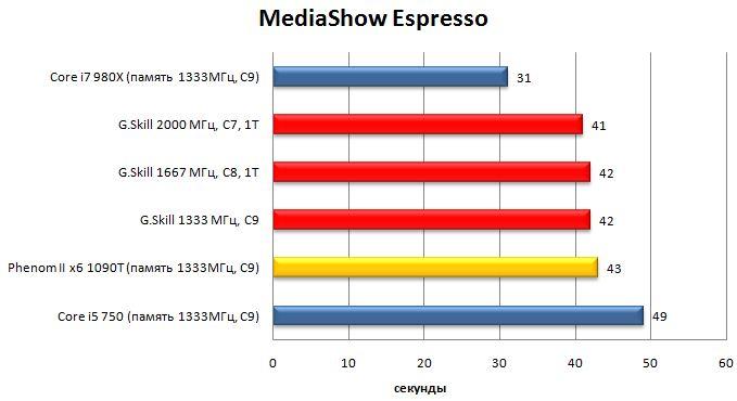 Производительность памяти G.Skill Flare в MediaShow Espresso
