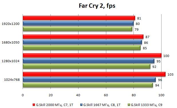 Производительность модулей G.Skill Flare в Far Cry 2
