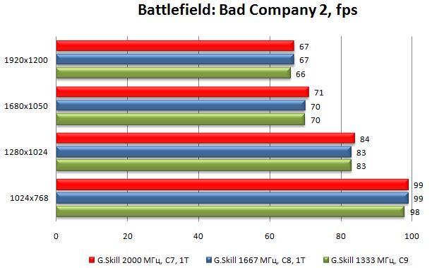 Производительность модулей G.Skill Flare в Battlefield: Bad Company 2