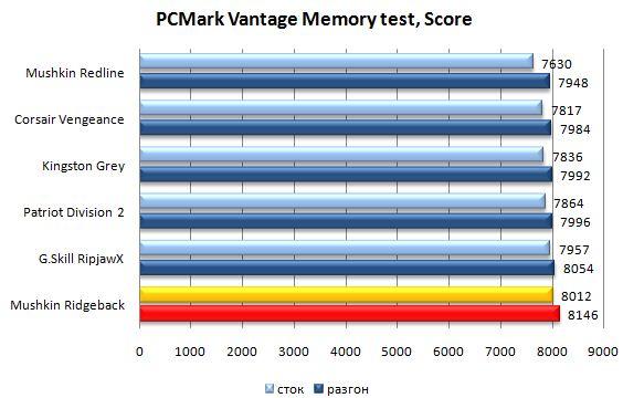 Производительность модулей памяти Mushkin Ridgeback в PCMark Vantage