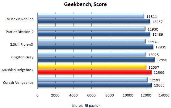 Производительность модулей памяти Mushkin Ridgeback в Geekbench