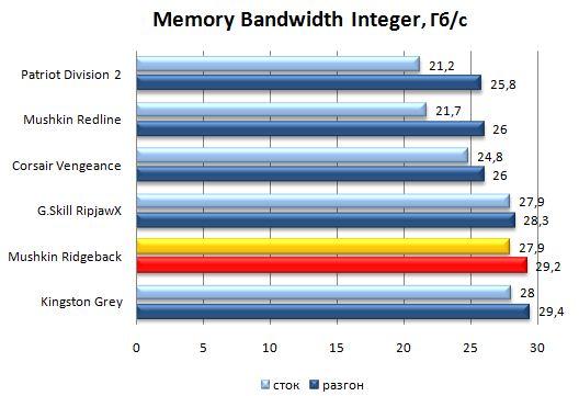 Производительность модулей памяти Mushkin Ridgeback в SiSoftware Сандра 2011