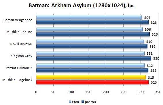 Производительность модулей памяти Mushkin Ridgeback в Batman: Arkham Asylum