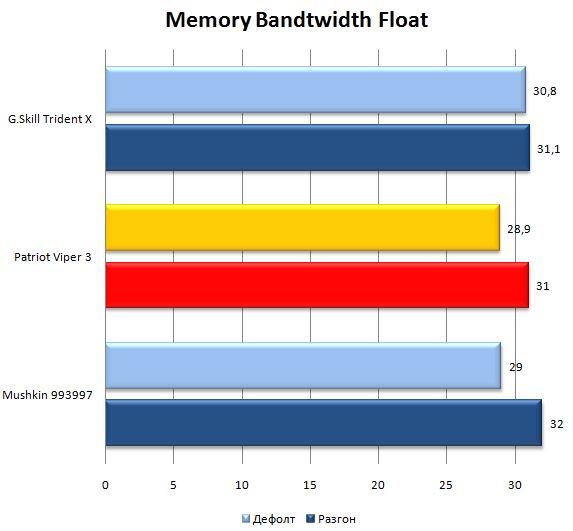 Результат в SiSoftware Sandra 2013