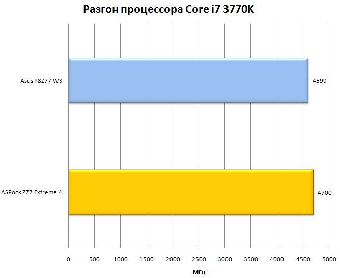 Разгон процессора на ASRock Z77 Extreme 4
