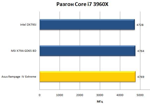 Разгон Core i7 3960X на разных материнских платах