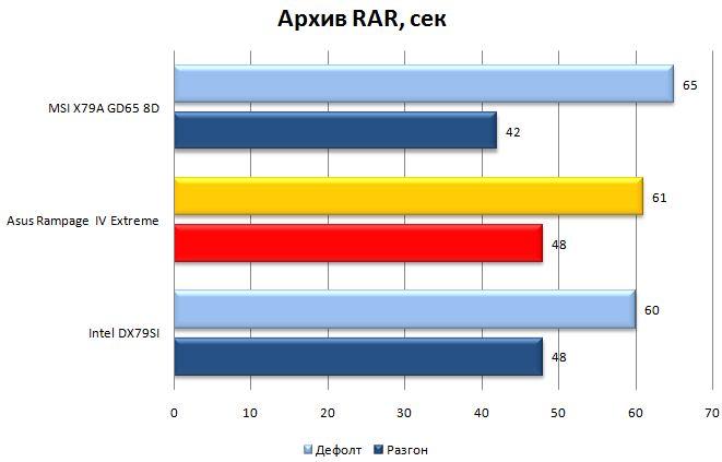 Производительность Asus Rampage IV Extreme в WinRAR