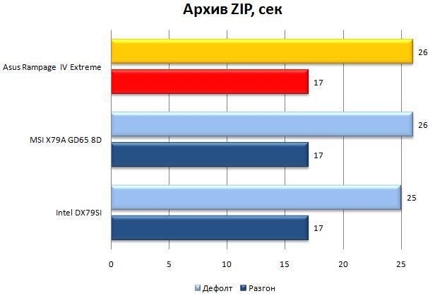 Производительность Rampage IV Extreme в WinRAR