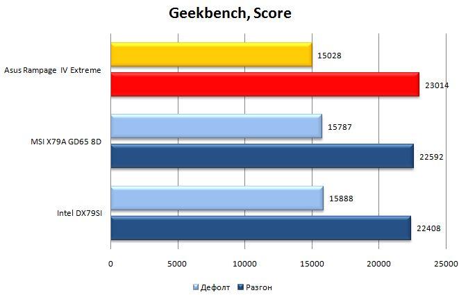 Производительность материнской платы Rampage IV Extreme в Geekbench