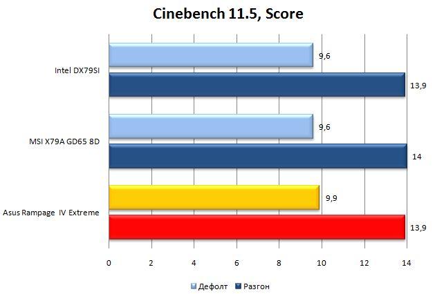 Результат материнской платы Asus Rampage IV Extreme в Cinebench