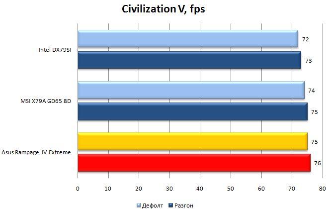 Производительность Asus Rampage IV Extreme в Civilization V