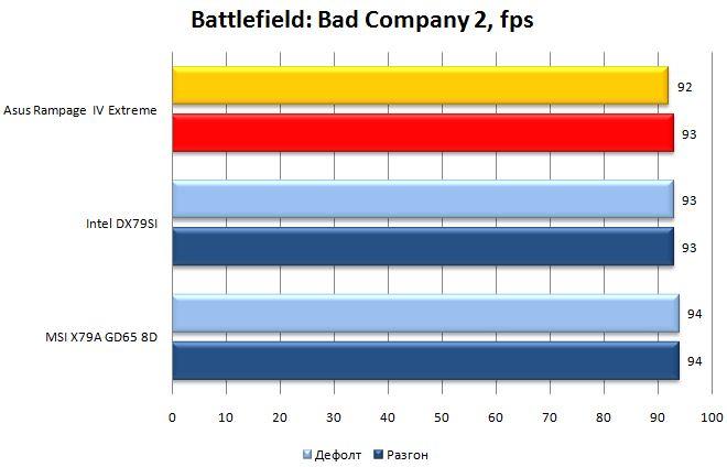 Производительность Rampage IV Extreme в Battlefield: Bad Company 2
